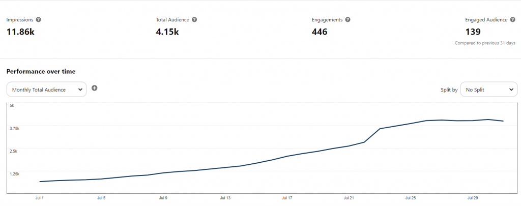 Pinterest Monthly Audience First Month How to Mentor Down @thepresentteacher